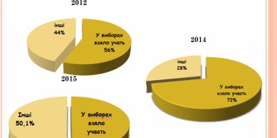 статистика явки 2012-2015